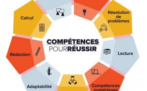 Illustration représentant le concept des compétences pour réussir.