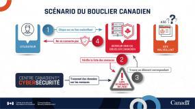 Scénario graphique du Bouclier canadien.
